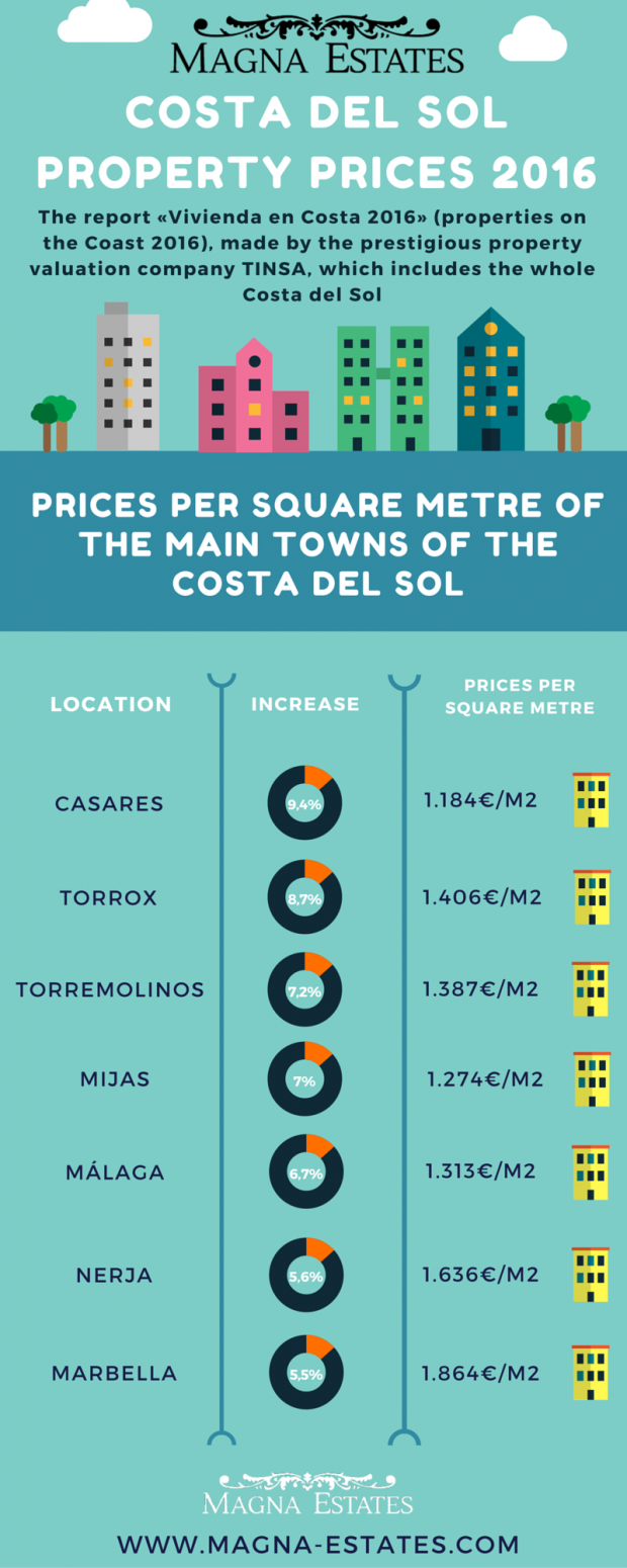 Costa del Sol property prices rising 2016 infography